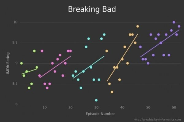 Graph TV by Kevin Wu Breaking Bad