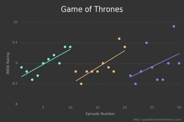 Graph TV by Kevin Wu Game of Thrones