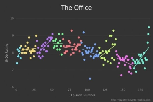 Graph TV by Kevin Wu The Office