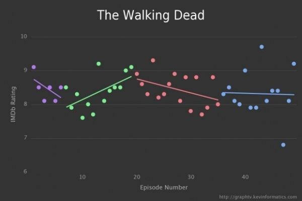 Graph TV by Kevin Wu The Walking Dead
