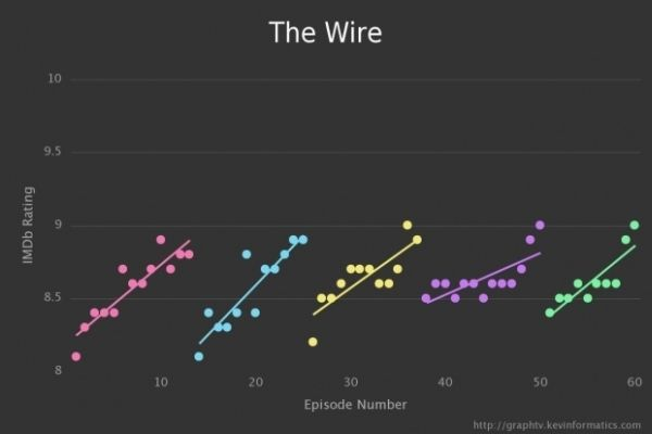 Graph TV by Kevin Wu The Wire